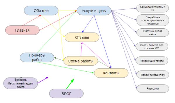 Структура сайта с переходами