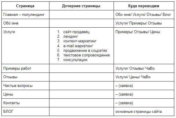 Структура сайта может быть просто таблицей